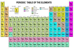 Pokemon jigsaw proprofs online jigsaw puzzles jigsaw game 3010 periodic table of elements jigsaw urtaz Image collections