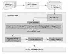 Jvm - Class Loader Module And Functions